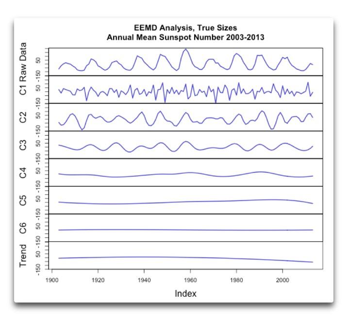 Sunspot EEMD analysis true size mine