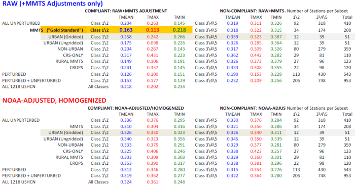 Table 1 -Tabulation of station types showing 30 year trend for compliant Class 1&2 USHCN stations to poorly sited non-compliant, Classes 3,4,&5 USHCN stations in the CONUS, compared to official NOAA adjusted and homogenized USHCN data.