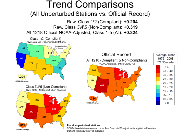 Figure 3 - Comparisons of well sited (compliant Class 1&2) USHCN stations to poorly sited USHCN stations (non-compliant, Classes 3,4,&5) by CONUS and region to official NOAA adjusted USHCN data (V2.5) for the entire (compliant and non-compliant) USHCN dataset.