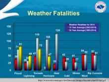 Weathe_Fatalities_graphic