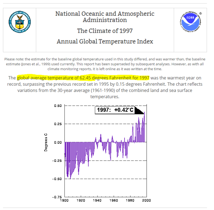 Failed Math: In 1997, NOAA claimed that the Earth was 3 83