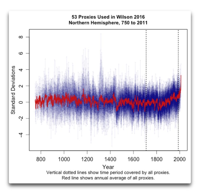 53 proxies wilson 2016