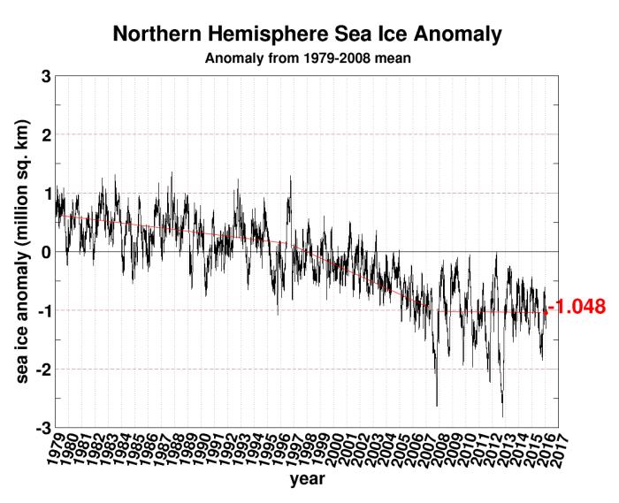 arctic-trend-pause