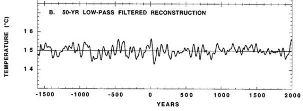 Evidence of the Medieval Warm Period in Australia, New