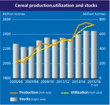 corn-wheat-soy-production-2015