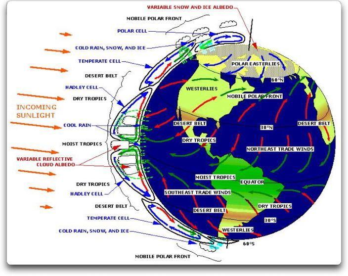 earth as a heat engine