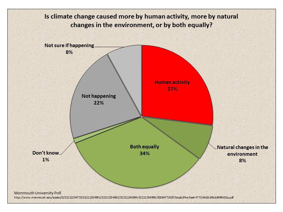 Gorebal Warming Poll
