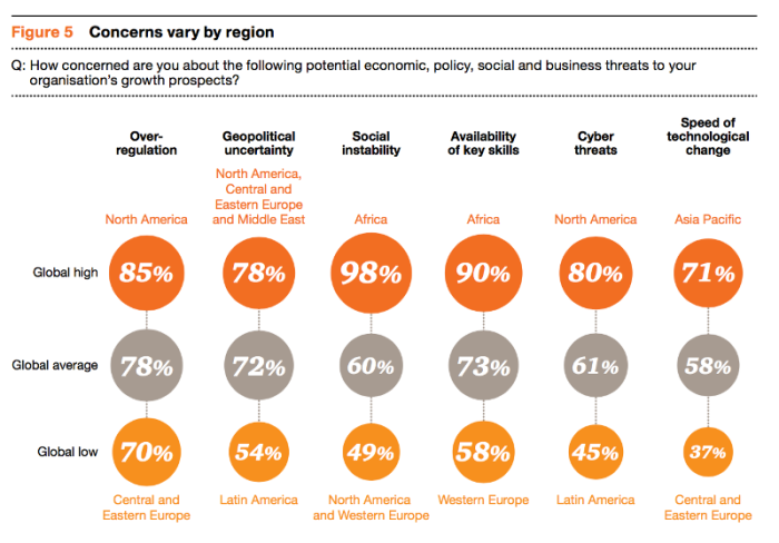 Graph from Page 10 of the 18th annual global Price Waterhouse Cooper CEO Business Survey