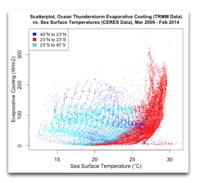scatterplot oceanic evaporation vs temperature