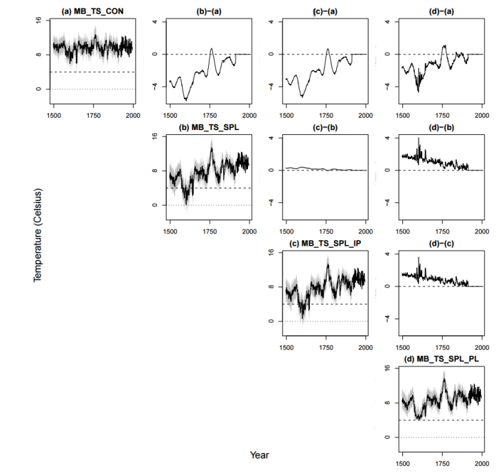 Figure 4: Predictions when making different assumptions in the model-based approaches. In the diagonal plots, the black lines are the median of the posterior distribution for x mis t and the gray areas are 95% credible intervals. The off diagonal plots give the difference between the predictions in the corresponding diagonal plots. In all plots the horizontal dashed line is at 4 ◦C and the horizontal dotted line is at 0◦C.