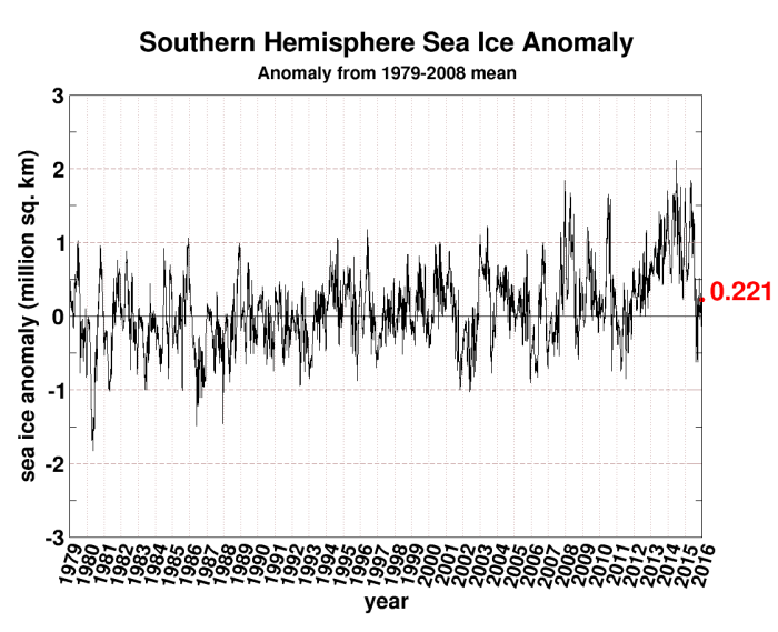 Antarctic Sea Ice anomaly since 1979 to present. Note that it is currently summer in the southern hemisphere.