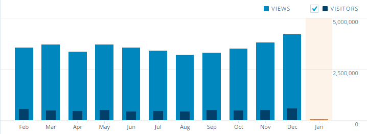 WUWT-2015-monthly-stats