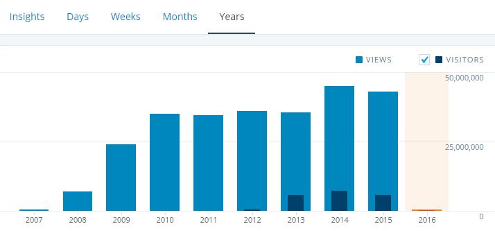 WUWT-2015-stats