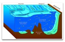 Antarctic circulation