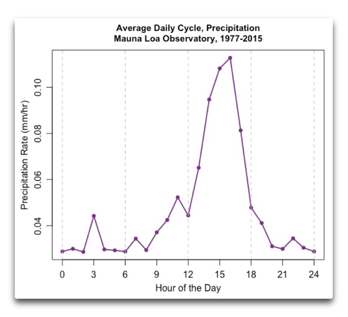 average daily cycle precip mauna loa observatory