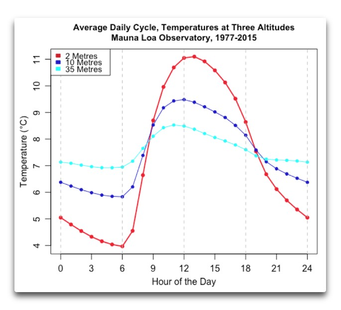 average daily cycle temperature mauna loa observatory