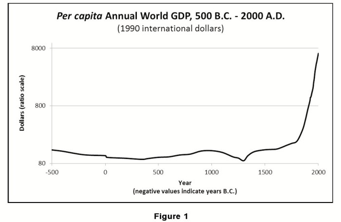 Ballor-Global-GDP-since500BC