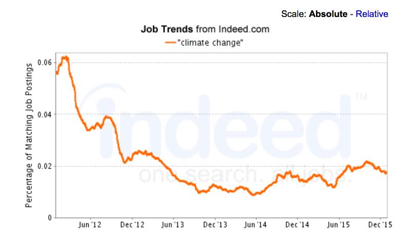 """""""Climate Change"""" Climate Job Trends from Indeed.com"""