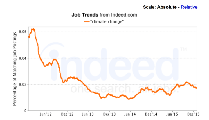 """Climate Change"" Climate Job Trends from Indeed.com"