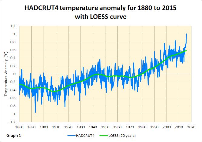 El Nino graph 1