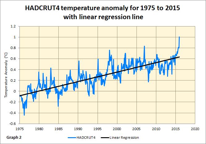 El Nino graph 2