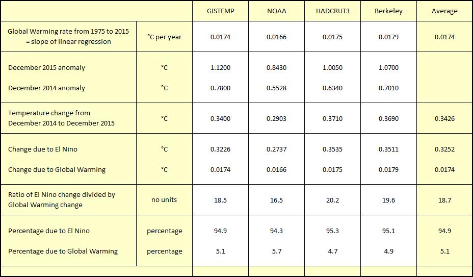 El Nino table