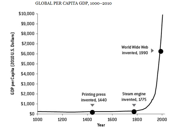 A Stunning Hockey Stick How Access To Energy Brought Humanity