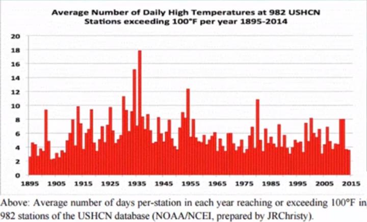 high-temperature-trend