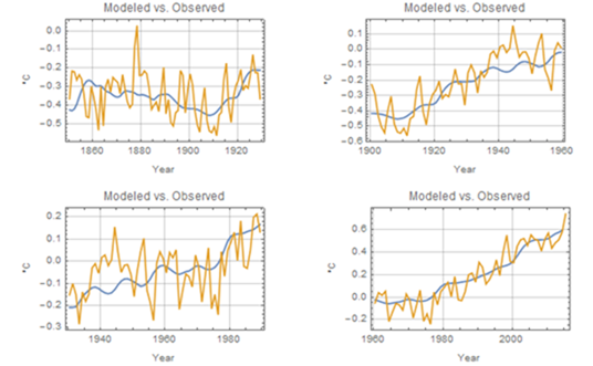 A TSI-Driven (solar) Climate Model | Watts Up With That?