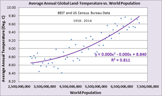 Analysis Of The Relationship Between Land Air Temperatures