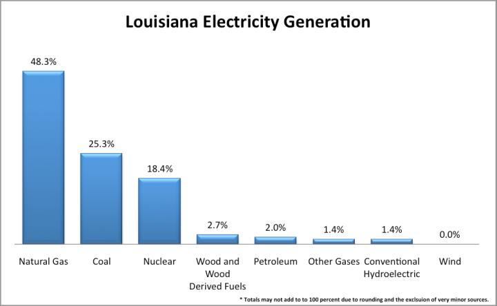 LA-power-generation