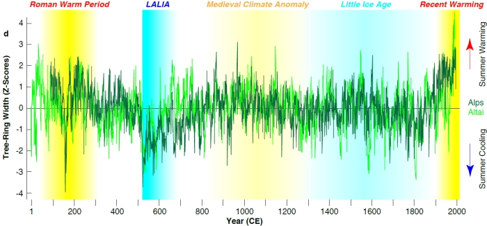 """The """"Late Antique Little Ice Age"""" (LALIA) started 536 CE. The temperature drop stands out clearly in the reconstructed summer temperatures (blue shading left). (Graphic: Ulf Büntgen)"""