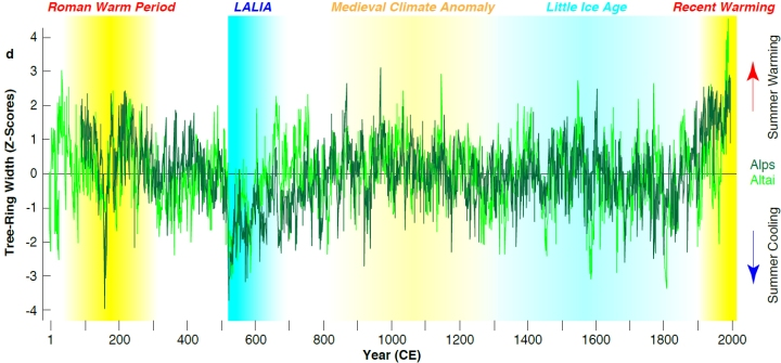 "The ""Late Antique Little Ice Age"" (LALIA) started 536 CE. The temperature drop stands out clearly in the reconstructed summer temperatures (blue shading left). (Graphic: Ulf Büntgen)"