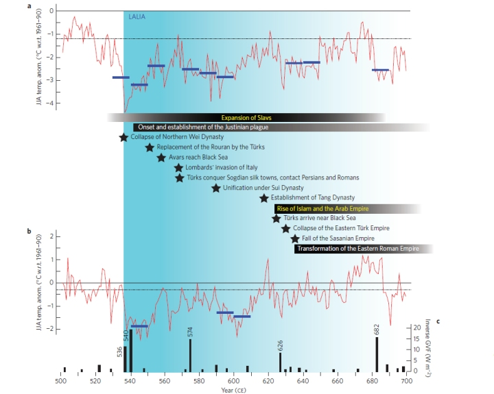 Major plague outbreaks, rising and falling empires, large-scale human migrations, and political turmoil (Horizontal bars, shadings and stars) coincide with the coldest decades of the last 2,000 years, the LALIA (blue lines).