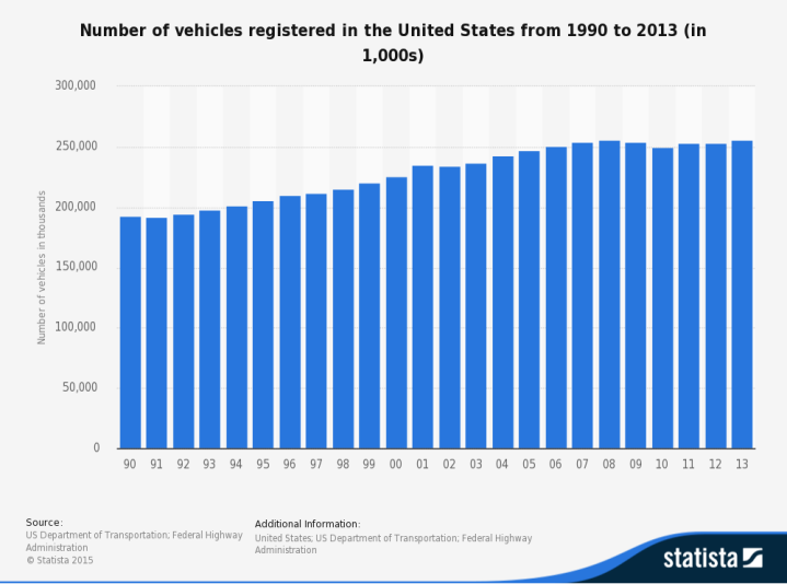 number-of-vehicles-in-the-united-states-since-1990[1]