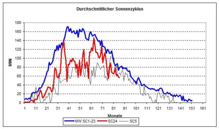 solar-cycle24-comparison