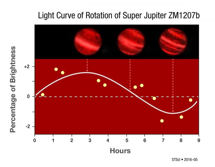 This graph shows changes in the infrared brightness of 2M1207b as measured by the Hubble Space Telescope. Over the course of the 10-hour observation, the planet showed a change in brightness, suggesting the presence of patchy clouds that influence the amount of infrared radiation observed as the planet rotates. CREDIT NASA, ESA, Y. Zhou (University of Arizona), and P. Jeffries (STScI)