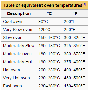 table-oven-temperature