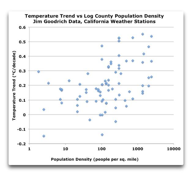 Temperature Trend vs. Log Population Density