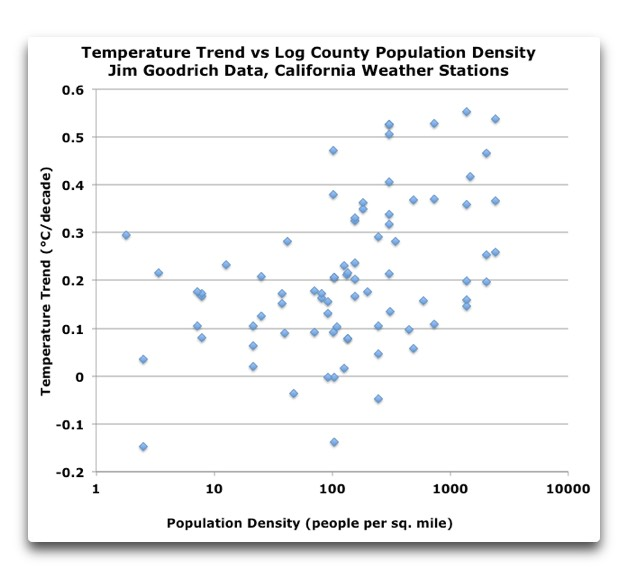 Temperature Trend vs. Log Population Density