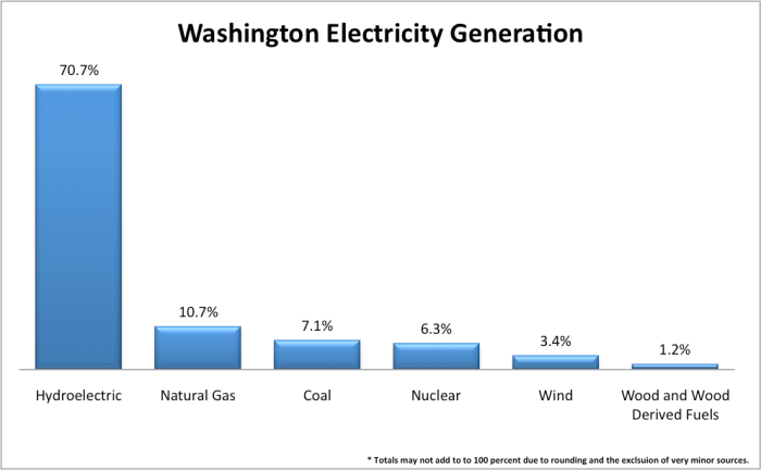 WA-power-generation