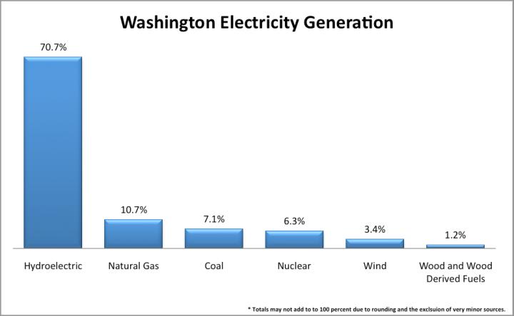 WA-power-generation