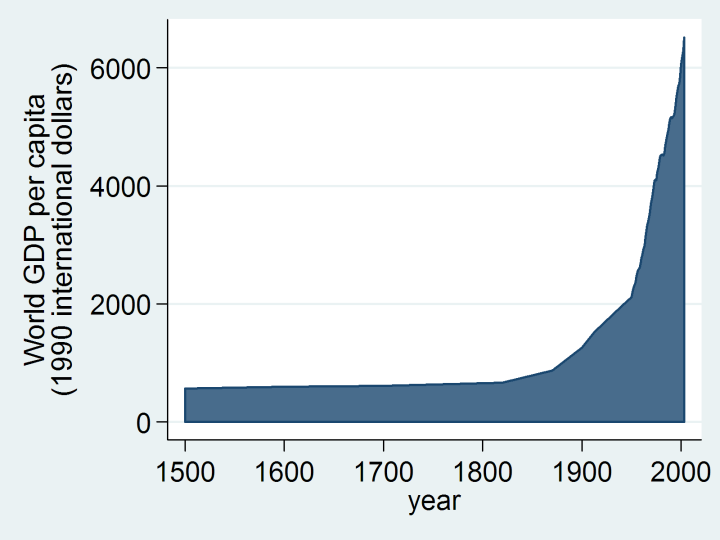 World_GDP_per_capita_1500_to_2003