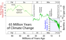 Climate change during the last 65 million years as expressed by the oxygen isotope composition of benthic foraminifera. The Paleocene-Eocene Thermal Maximum (PETM) is characterized by a brief but prominent negative excursion, attributed to rapid warming. Note that the excursion is understated in this graph due to the smoothing of data.
