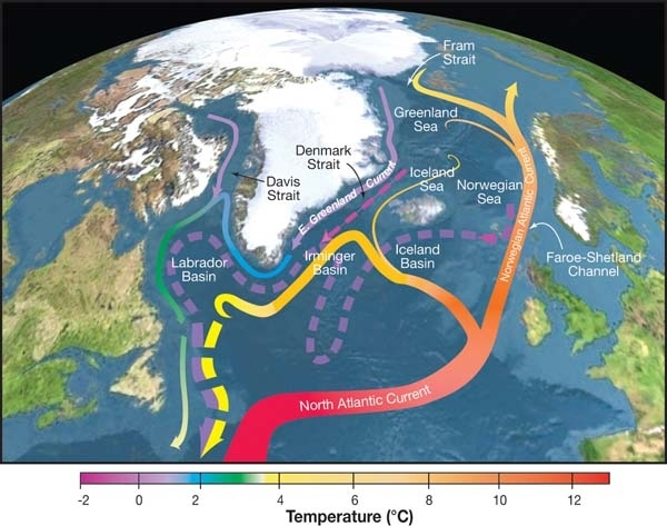 Topographic map of the Nordic Seas and subpolar basins with schematic circulation of surface currents (solid curves) and deep currents (dashed curves) that form a portion of the Atlantic meridional overturning circulation. Colors of curves indicate approximate temperatures. Source: R. Curry, Woods Hole Oceanographic Institution/Science/USGCRP.