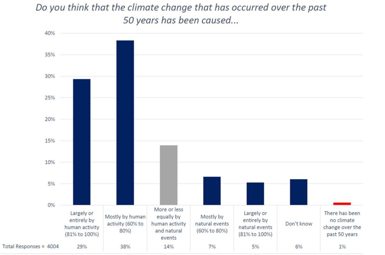 AMS-climate-survey-bar-chart