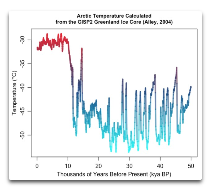 arctic temperatures estimated gisp2 alley
