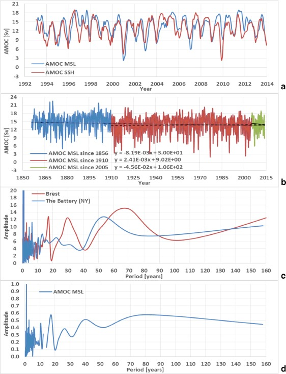 (a) Values of the AMOCSSH and the AMOCMSL over the time window 1993 to 2014. (b) Extended AMOCMSL spanning more than 150 years. The AMOCSSH and the AMOCMSL well correlate each other. Over the time window 1856 to 2014, the AMOCMSL has a reducing trend of –0.82•10-2 Sv/year. Over the time window 1910 to 2014, the trend of the AMOCMSL is opposite of growing +0.24•10-2 Sv/year. The AMOCMSL drastically reduces over the last 10 years, but this is only the effect of the variability. This result demonstrates the significant stability of the AMOC merely subject to significant seasonal, inter-annual and multi-decadal variability. The AMOCMSL result exhibits a significant similarity in terms of positive and negative phases with the global temperature reconstructions as GISS temp. (c) Amplitude vs. period from the Fast Fourier Transform (FFT) of the detrended MSL of The Battery (NY) and Brest. (d) Amplitude vs. period from the Fast Fourier Transform (FFT) of the AMOCMSL. A quasi 60-years oscillation is evident in all the time series.