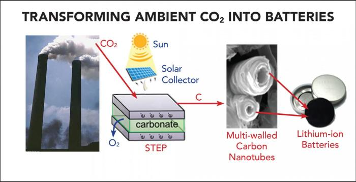 The Solar Thermal Electrochemical Process (STEP) converts atmospheric carbon dioxide into carbon nanotubes that can be used in advanced batteries. CREDIT Julie Turner, Vanderbilt University