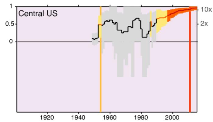 central-us-modeled-heatwaves